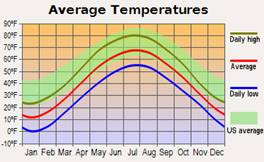 Iron Mountain, Michigan average temperatures
